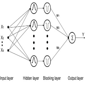 A novel multi-scale regression and classification method