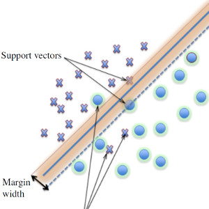 Support Vector Machines in RS problems
